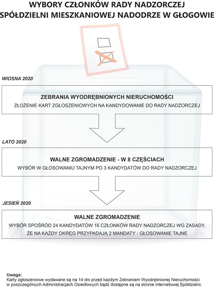 Wybory członków Rady Nadzorczej w trzech etapach